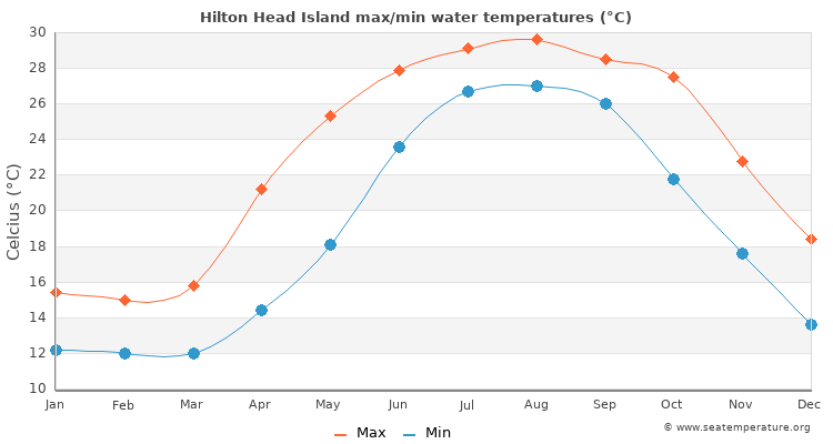 Hilton Head Island average maximum / minimum water temperatures
