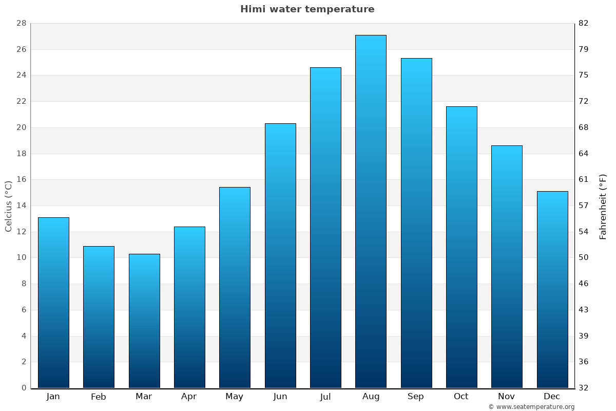Himi average water temperatures