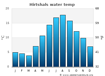 Hirtshals average sea temperature chart
