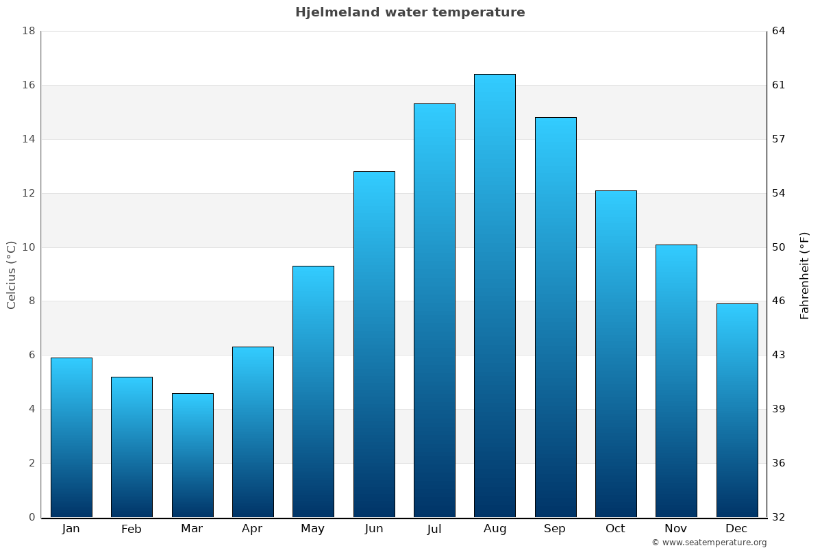 Hjelmeland average water temperatures