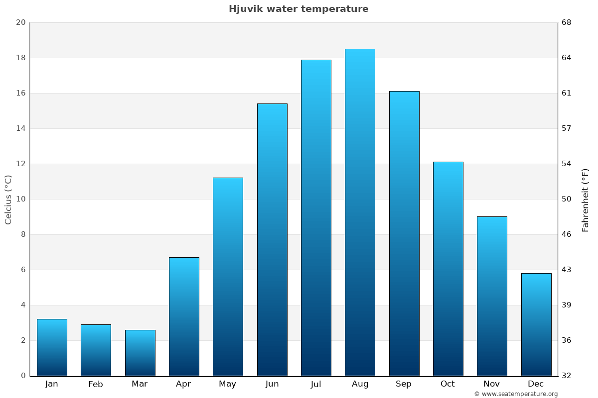 Hjuvik average water temperatures