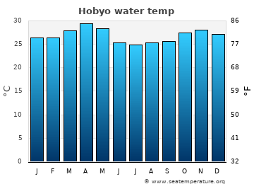 Hobyo average sea temperature chart
