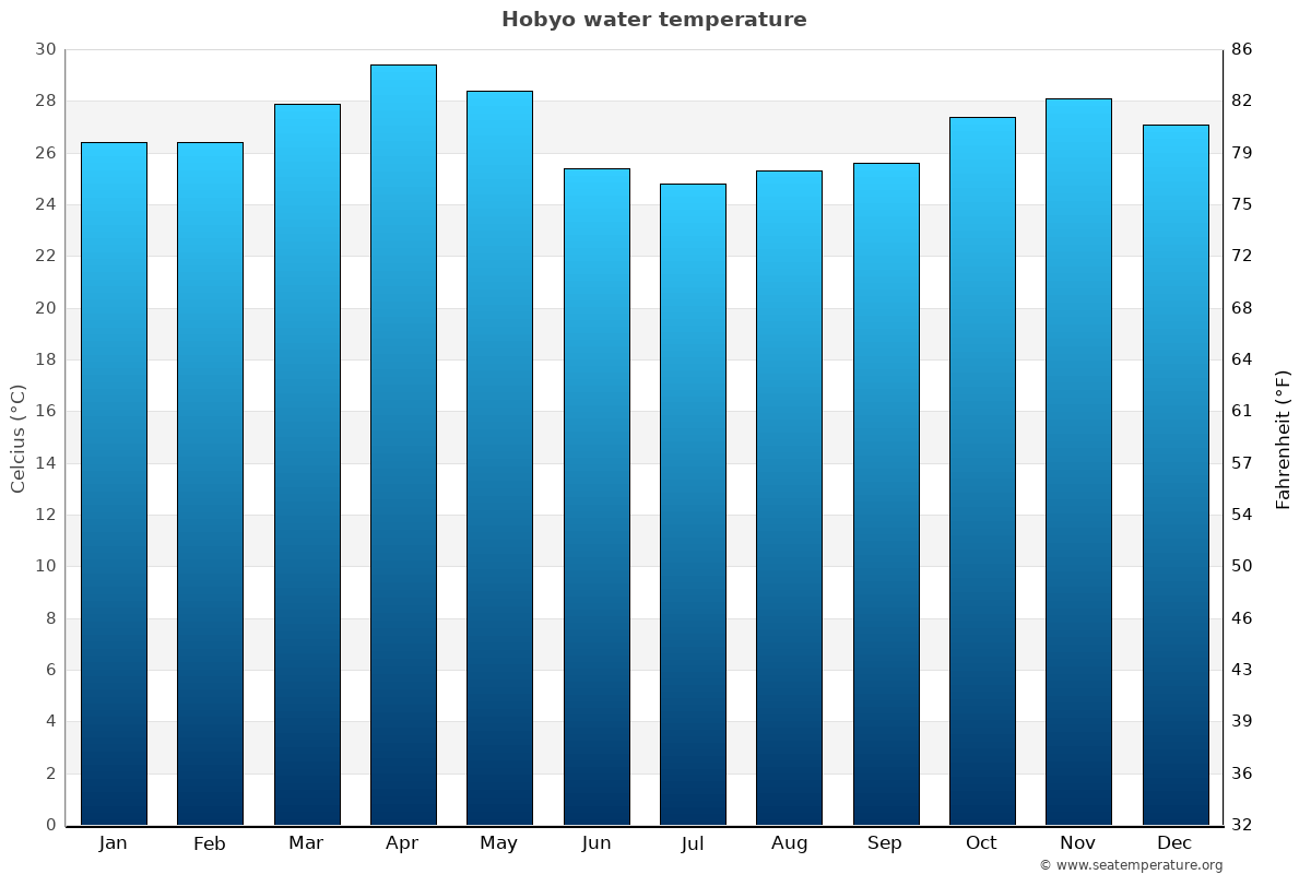 Hobyo average water temperatures