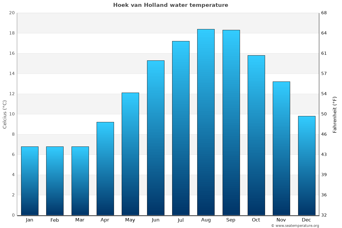 Hoek van Holland average water temperatures