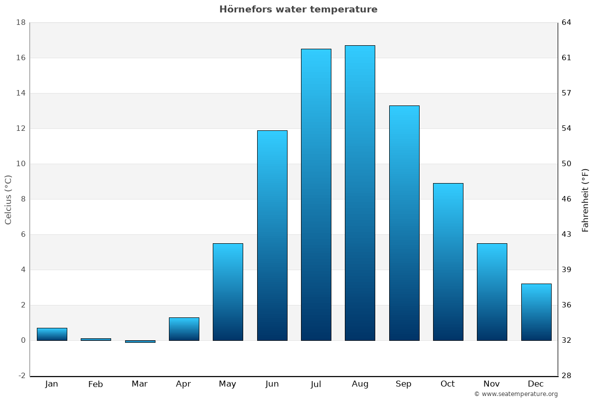 Hörnefors average water temperatures