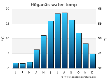 Höganäs average sea temperature chart