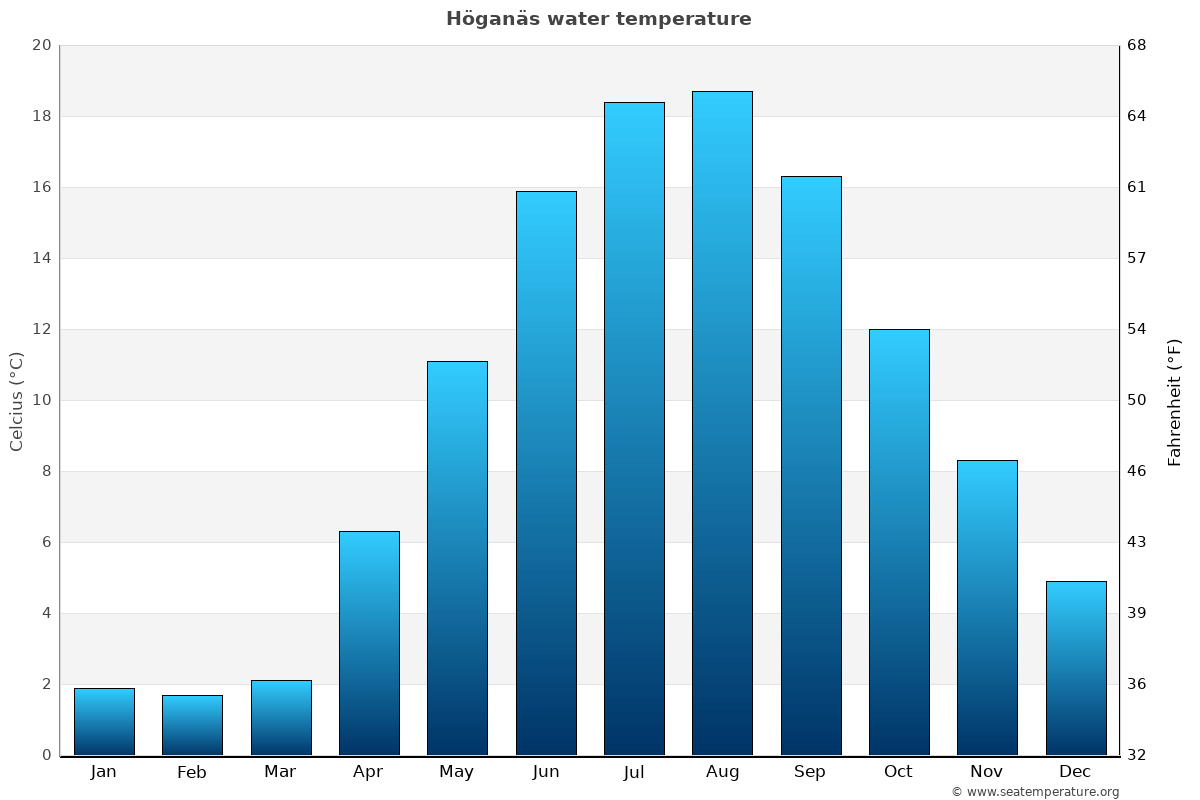 Höganäs average water temperatures