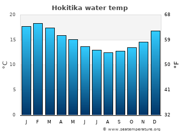 Hokitika average sea temperature chart