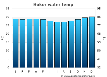 Hokor average sea temperature chart