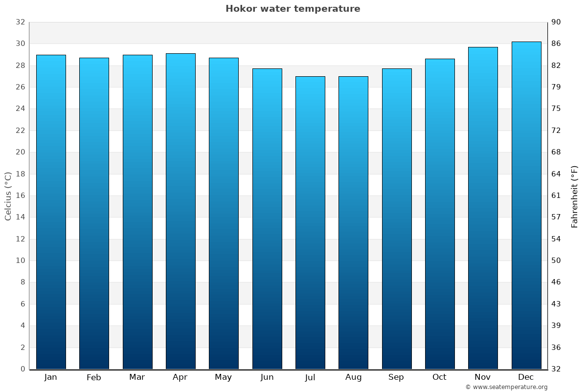Hokor average water temperatures