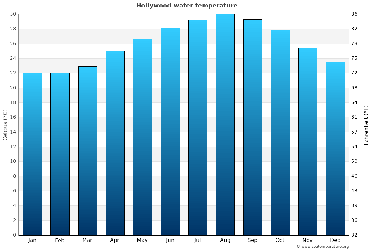 Hollywood average water temperatures