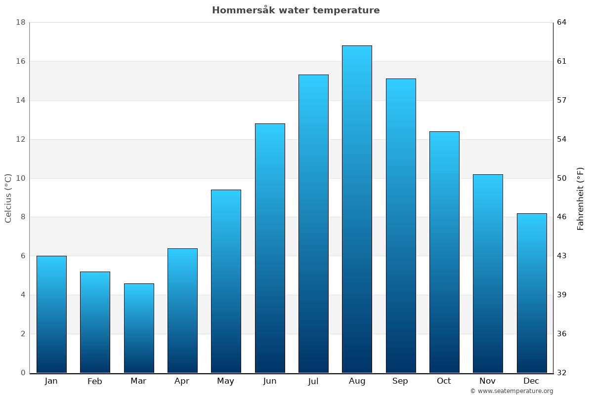 Hommersåk average water temperatures