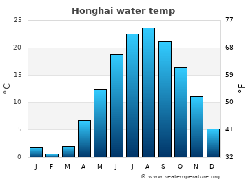 Honghai average sea temperature chart