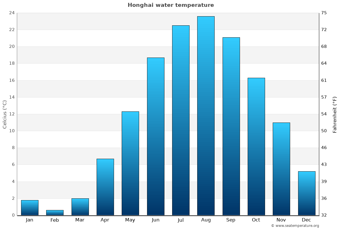 Honghai average water temperatures