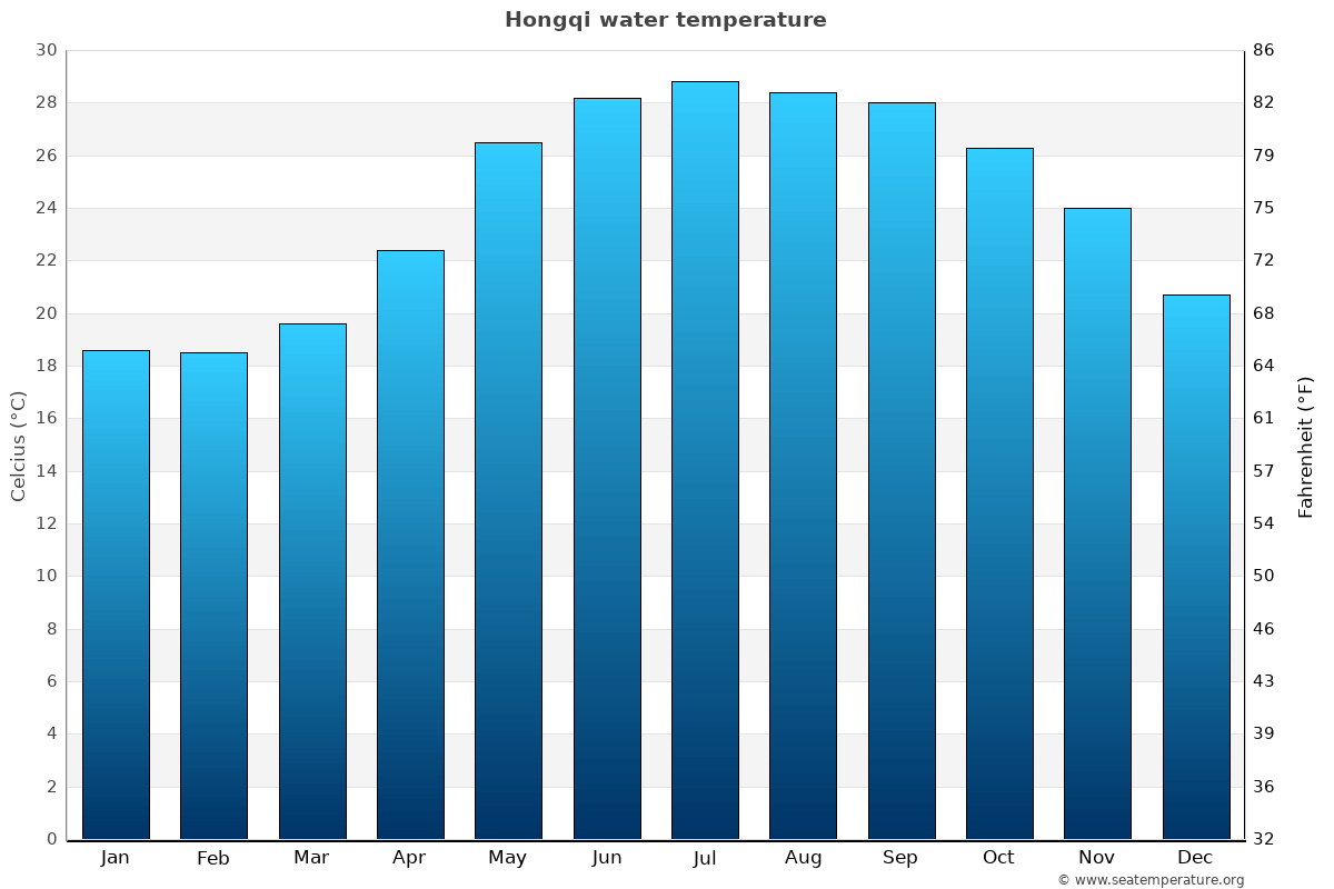 Hongqi average water temperatures
