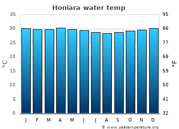 Honiara average sea sea_temperature chart