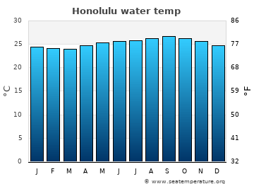 Honolulu average sea temperature chart