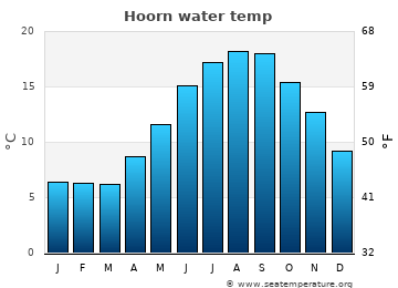 Hoorn average sea temperature chart