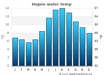 Hopen average sea temperature chart