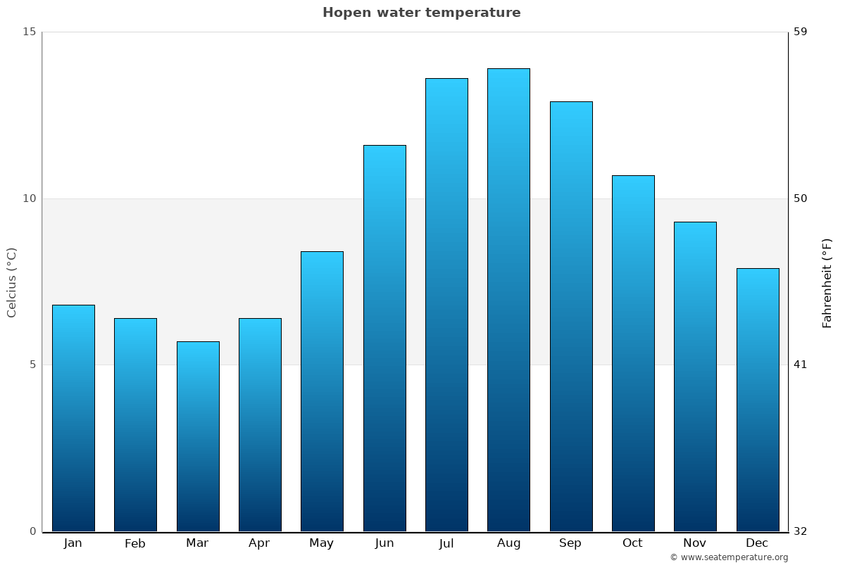 Hopen average water temperatures
