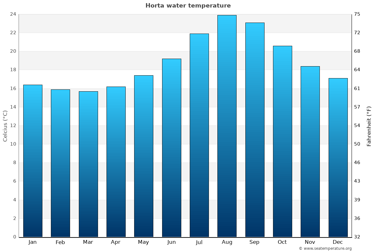 Horta average water temperatures