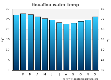 Houaïlou average sea temperature chart