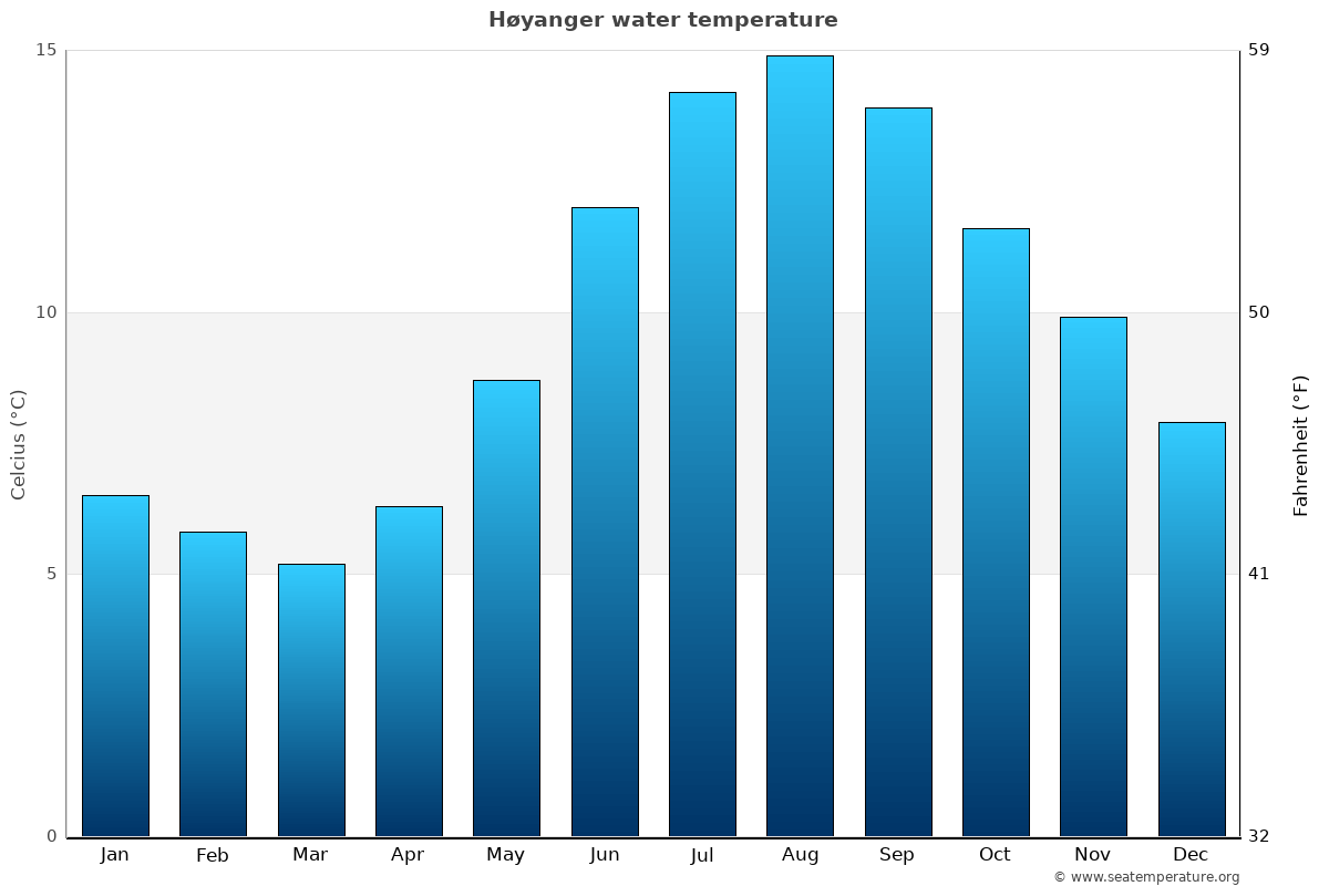 Høyanger average water temperatures