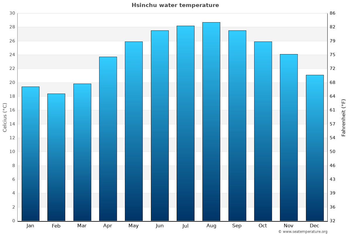 Hsinchu average water temperatures