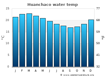 Huanchaco average sea sea_temperature chart