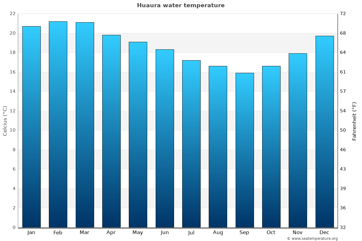 Huaura average sea temperature chart