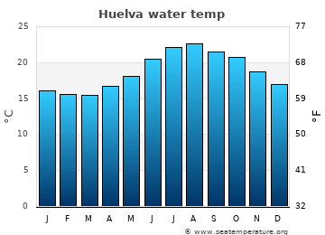 Huelva average sea temperature chart