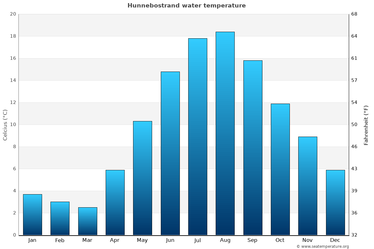 Hunnebostrand average water temperatures