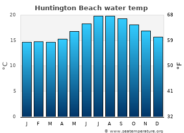 Huntington Beach average sea temperature chart