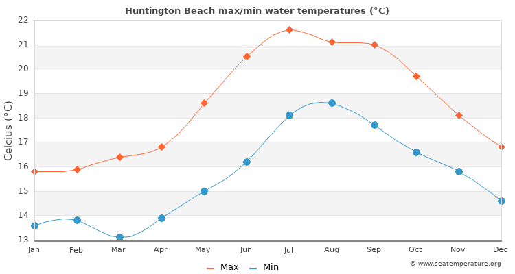 Huntington Beach average maximum / minimum water temperatures