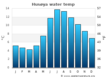 Husøya average sea temperature chart