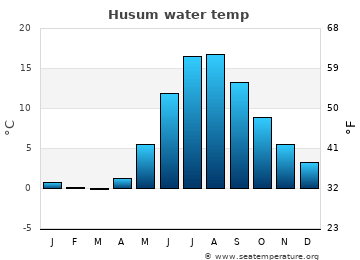 Husum average sea temperature chart