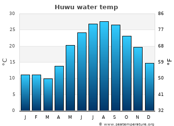 Huwu average sea temperature chart