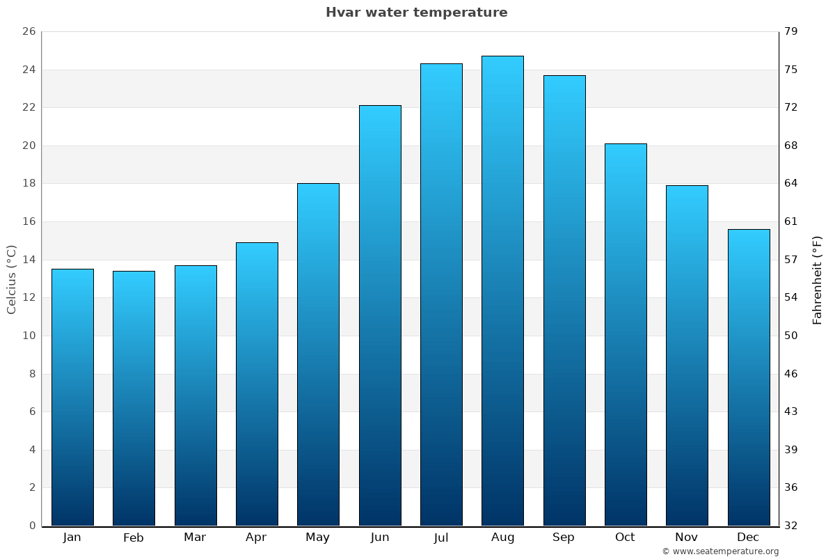 Hvar average water temperatures