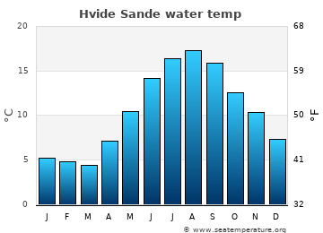 Hvide Sande average sea temperature chart