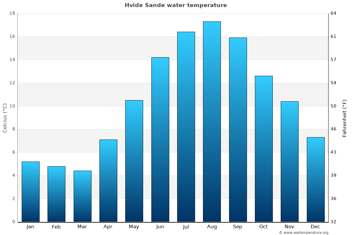 Hvide Sande average water temperatures