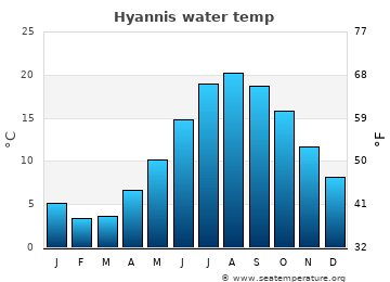 Hyannis average sea temperature chart