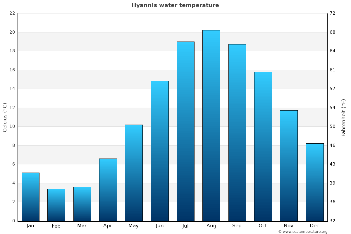 Hyannis average water temperatures