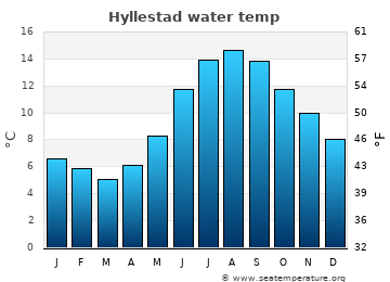 Hyllestad average sea temperature chart