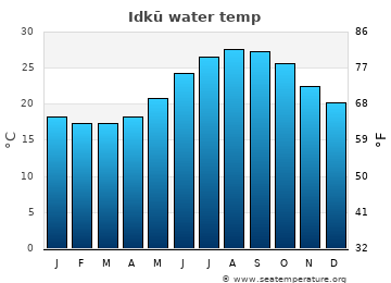 Idkū average sea sea_temperature chart