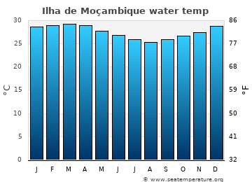 Ilha de Moçambique average sea temperature chart