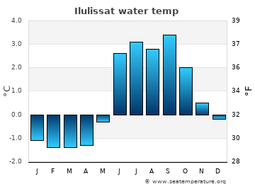 Ilulissat average sea temperature chart