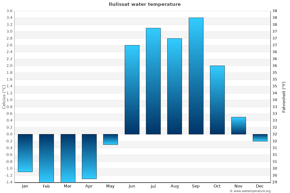 Ilulissat average water temperatures