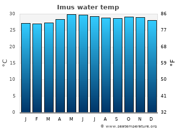 Imus average sea temperature chart