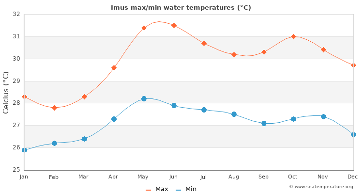 Imus average maximum / minimum water temperatures