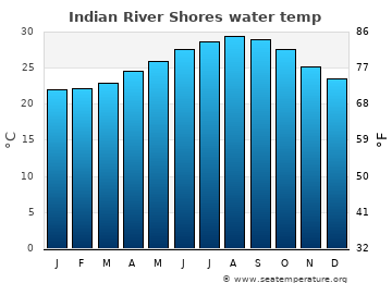 Indian River Shores average sea temperature chart
